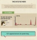 30 Day History of the #SMMOC Hashtag - Infographic | SMMOC (Social Media Master Mind OC) | Scoop.it
