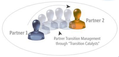 Best practices in partner transition management | Cybage Knowledge Series | Scoop.it