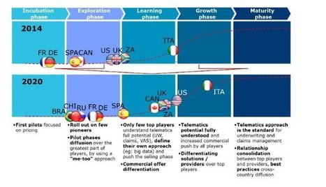 Insurance Telematics is not (only) UBI | UBI et voiture connectée | Scoop.it