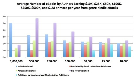 The Report – Author Earnings | Writing for Kindle | écrire et être publié | Scoop.it