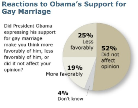 Chart Of The Day | Coffee Party Equality | Scoop.it
