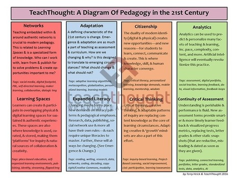 TeachThought: A Diagram Of Pedagogy in the 21st Century | Higher Education Teaching and Learning | Scoop.it