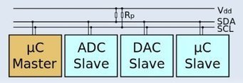 Board Bringup: You, Me, and I2C – ELCE 2012 | Embedded Systems News | Scoop.it