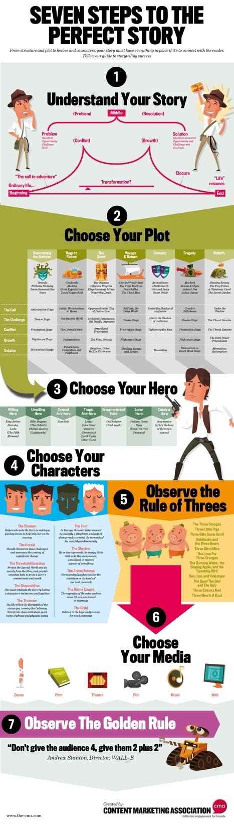 SEVEN STEPS TO THE PERFECT STORY [Fun Infographic] | Create: 2.0 Tools... and ESL | Scoop.it