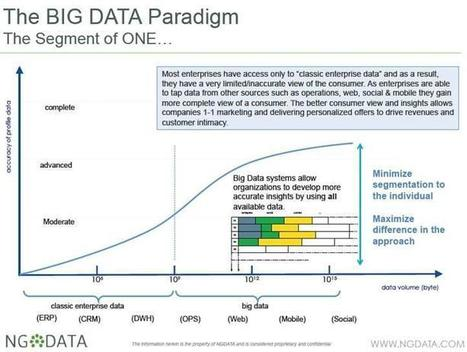 Attention, Big Data Enthusiasts: Here's What You Shouldn't Ignore | Data is big | Scoop.it