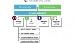Blended (not Blanded) Learning | TechTonic Change | Digital Learning Process | Scoop.it