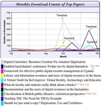 Is Blogging And Tweeting Worth It? | BI Revolution | Scoop.it