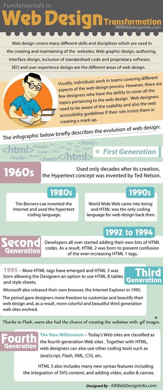 The Evolution of Web Design [Infographic]   Creative Designer, and Web Developer   Scoop.it