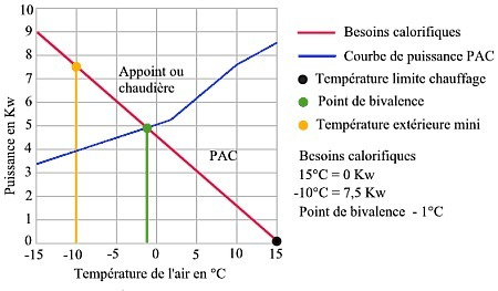 Pac air/eau bivalence | ABC CLIM | Energies renouvelables | Scoop.it