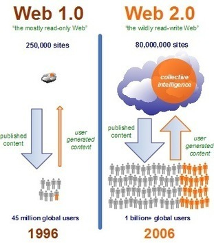 Tech Bytes: Web 3.0: The Semantic Web and Intelligent ... | marked for sharing | Scoop.it
