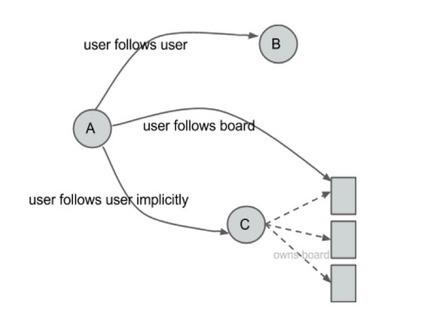 Building a follower model from scratch | #dataviz #SNA | e-Xploration | Scoop.it