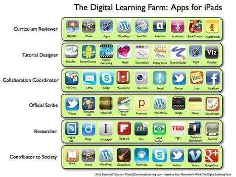 Langwitches - iPads in Education | Innovative Instruction with iPads | Scoop.it
