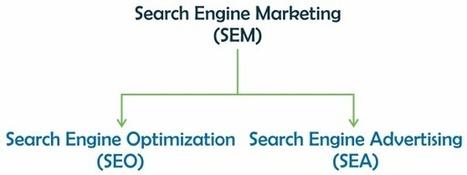 ¿Por qué lo llaman SEM cuando quieren decir SEA? | Marketing | Scoop.it