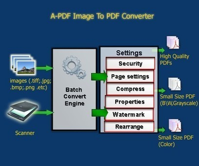 Convert Image to PDF, and Scan to PDF easily. Free trial. [A-PDF.com] | A-PDF Image to PDF batch convert multiple images to single PDF | Scoop.it