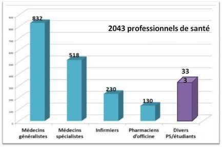 L'autoévaluation des patients vue favorablement par une majorité de professionnels de santé | Santé numérique | Scoop.it