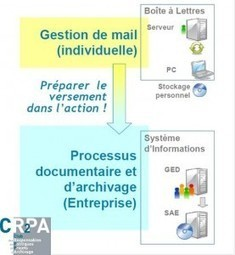 Archivage des mails | CR2PA – l'archivage managérial | RM77 | Scoop.it