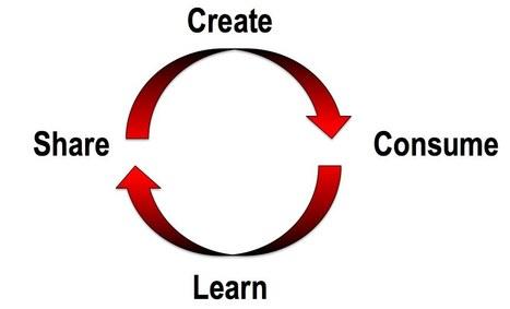 Are you a content consumer or creator? « Brian Solis Brian Solis   Brand & Content Curation   Scoop.it