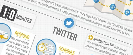Social Media in 30 Minutes a Day [INFOGRAPHIC] | Marketing Revolution | Scoop.it