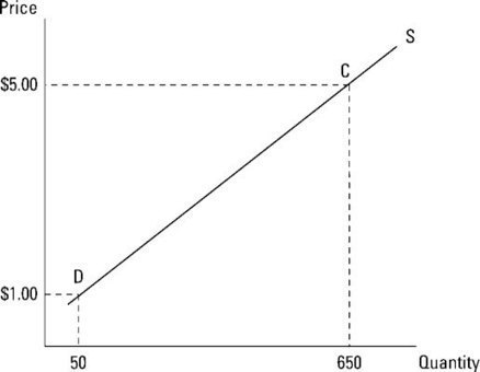 The Economic Relationship between Quantity Supplied and Prices - For Dummies | Macro Economics | Scoop.it