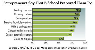 Can an MBA Boost a Career in Entrepreneurship? Betsy Massar · 85Broads.com   MBA Rankings   Scoop.it
