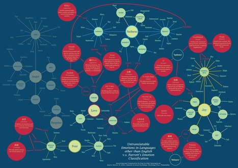 Untranslatable emotions in languages other than English | Archivance - Miscellanées | Scoop.it