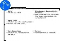 Knowing the Value within your Business Model is vital | Business ... | Business Model Innovation | Scoop.it