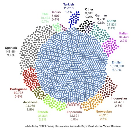 » Twitter Analysis: Massive Global Mourning for Steve Jobs (Infographic) | Social Media, Social Might | Scoop.it