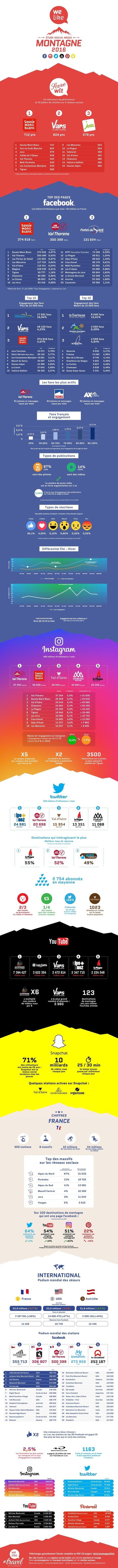 Étude Montagne et réseaux sociaux 2016 - We Like Travel | web@home    web-academy | Scoop.it