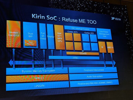 HiSilicon Kirin 960 Octa Core Application Processor Features ARM Cortex A73 & A53 Cores, Mali G71 MP8 GPU | Embedded Systems News | Scoop.it