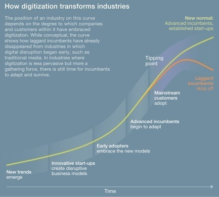 Strategic principles for competing in the digital age | McKinsey & Company | Digitalization | Scoop.it