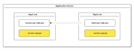 Communication Between EJB Modules In The Same Application Server | Desarrollo WEB | Scoop.it