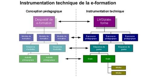 MODULARISATION OU GRANULARISATION? | Violaine.J Mon ... | Pédagogie et multimédia : apprendre  autrement | Scoop.it