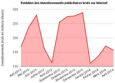 Sévère chute des investissements pub online en avril | Breaking new ecommerce | Scoop.it
