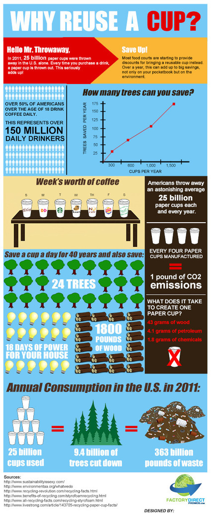 Infographic: Why Reuse A Cup? | Food Fill | Scoop.it