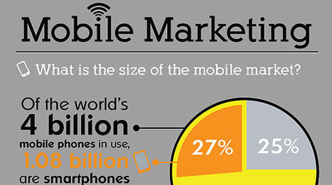 Infographic: Mobile Statistics, Stats & Facts 2011 | Best in Banking | Scoop.it