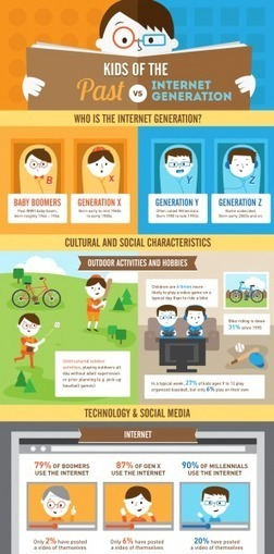 How the Internet Generation Differs from the Past Generations Infographic | learning | Scoop.it