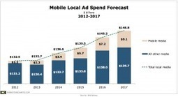 Mobile Local Ad Spend Set to Grow at a Rapid 49.3% Annual Clip   Mobile Advertising Insights   Scoop.it