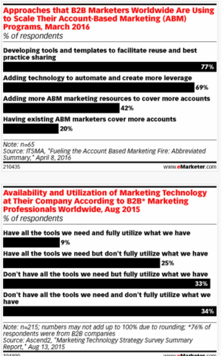 Tools, Technology Are Musts to Advance B2B Account-Based Marketing - eMarketer | The Marketing Technology Alert | Scoop.it