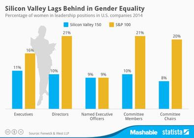 Tan sólo el 11% de los ejecutivos de Silicon Valley son mujeres | Empresas por la Igualdad | Scoop.it