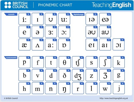 Phonemic chart | TeachingEnglish | British Council | BBC | Android to learn English | Scoop.it