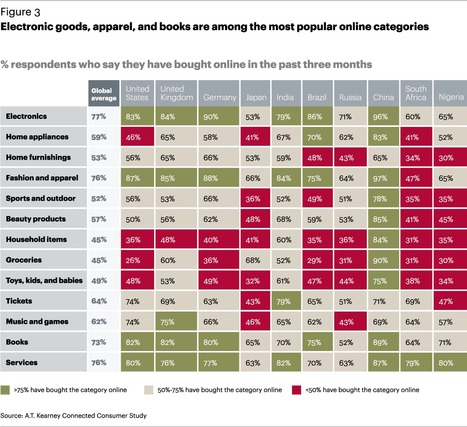 eCommerce penetration varies widely by retail categories | Digital Transformation of Businesses | Scoop.it