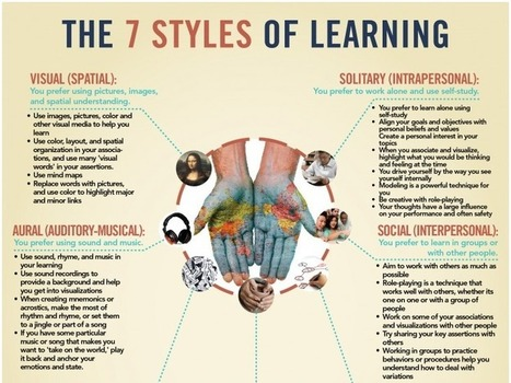 The Seven Learning Styles Teachers should Be Aware of | Information Technology Learn IT - Teach IT | Scoop.it