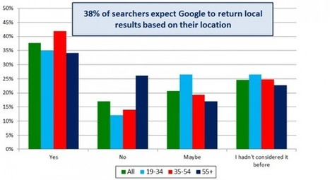 How Users Search For Local Businesses + 5 Tips To Optimize Local Listings | United States Yellow Pages Directory for Local Business Listings | Scoop.it