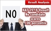 XAT 2016 Result: No candidate scores 100 percentile; 51.75 marks highest; chances to get top B school go up | All About MBA | Scoop.it