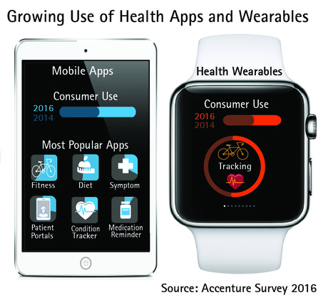 Consumers' Use of Health Apps and Wearables Doubled in Past Two Years, Accenture Survey Finds | Accenture Newsroom | Quantified Self, Data Science,  Digital Health, Personal Analytics, Big Data | Scoop.it
