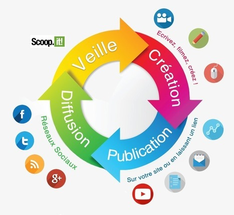 Les essentiels de la communication digitale - Webprospection | E-commerce & parcours multicanaux | Scoop.it