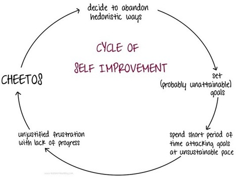 The Cycle of Self Improvement | Life @ Work | Scoop.it