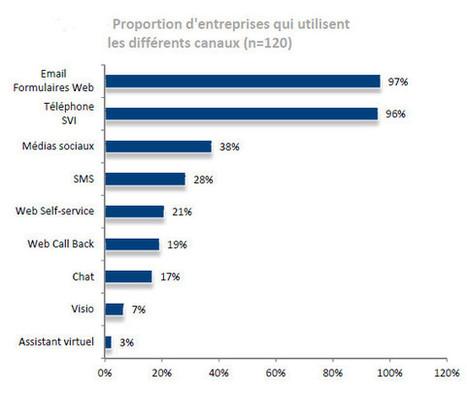 Les outils de CRM répondent-ils aux priorités des directions de la ...   Booster ses ventes   Scoop.it