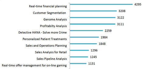 Top 10 most viewed HANA use cases (SAP in-memory Big Data storage technology) | ABCDEFGH | Scoop.it