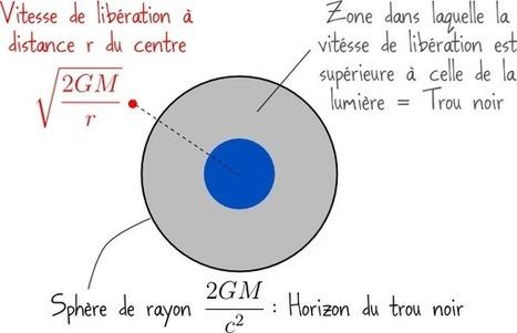 Pourquoi est-il impossible de se sortir d'un trou noir ? (1/2) | Astronomie | Scoop.it